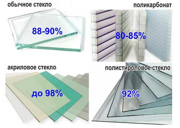 Коэффициент светопропускной способности разных материалов